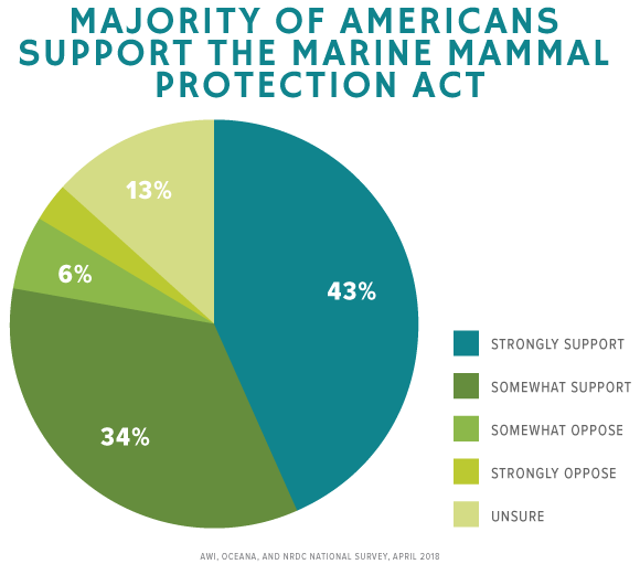 Majority of Americans  support the Marine Mammal  Protection Act