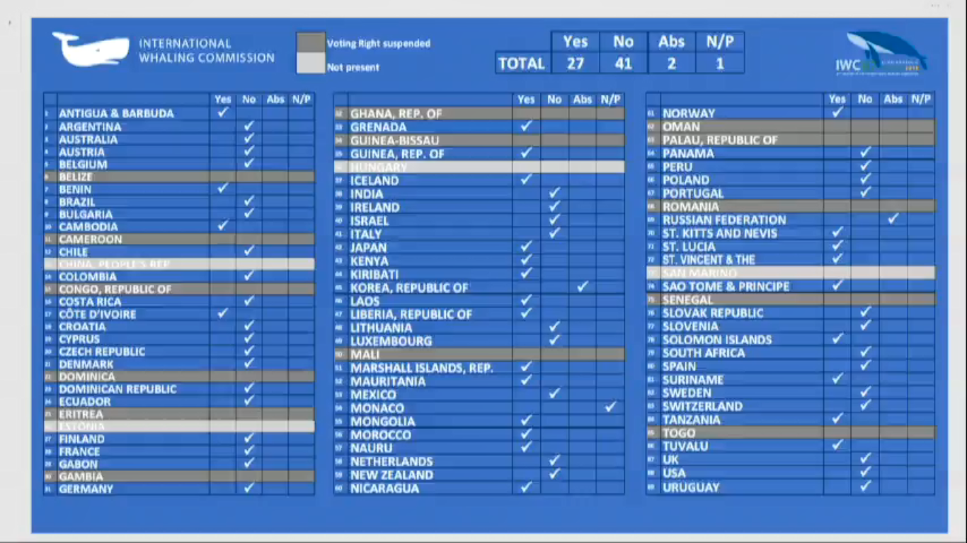 The votes on Japan's Resumption of Commercial Whaling Proposal