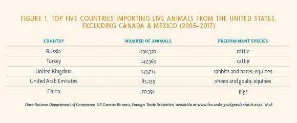 Figure 1. Top Five Countries Importing Live Animals From the United States, Excluding Canada & Mexico (2005-2017)