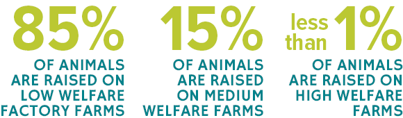 Farm Welfare in the US