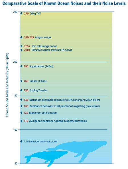 Comparative Scale of Known Ocean Noises and their Noise Levels